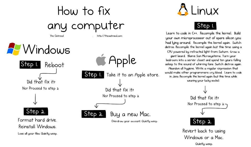 how-to-fix-any-computer